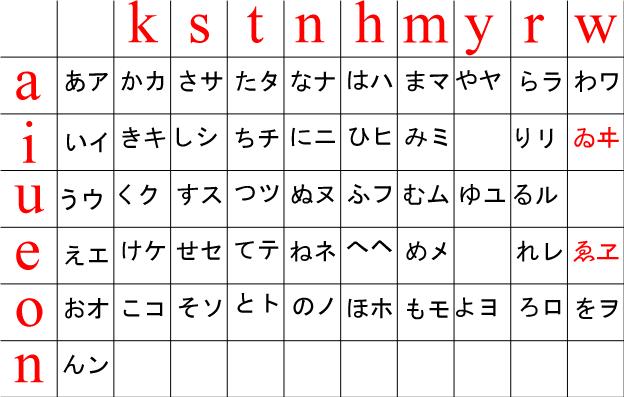 Japanese Journal 5: Learning Kana